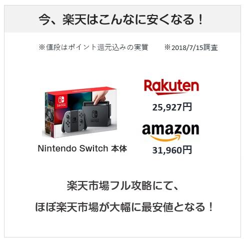 楽天市場はAmazonよりもこんなに安くなる(ニンテンドースイッチの例)