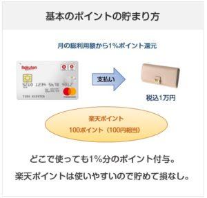 楽天カードのポイントの貯まり方(付与率・還元率)