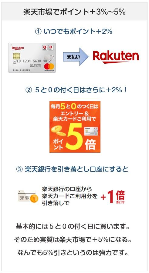 楽天カードは楽天市場でプラス5%還元にできるクレジットカード