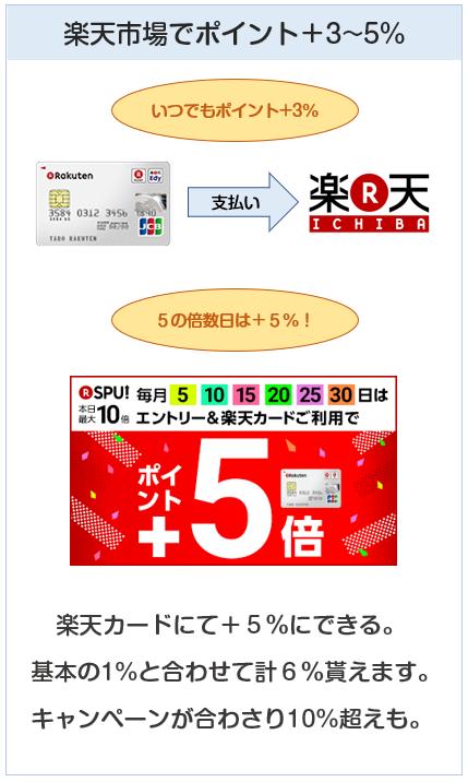 楽天カードは楽天市場でポイント3~5%還元!