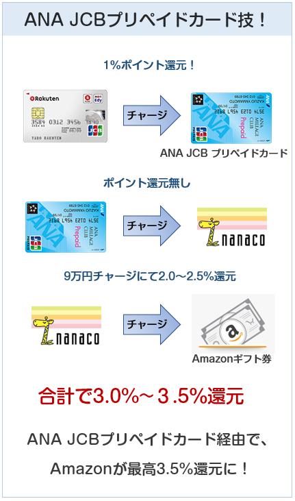 楽天カード(JCB)はAmazonで最高3.5%還元にできる