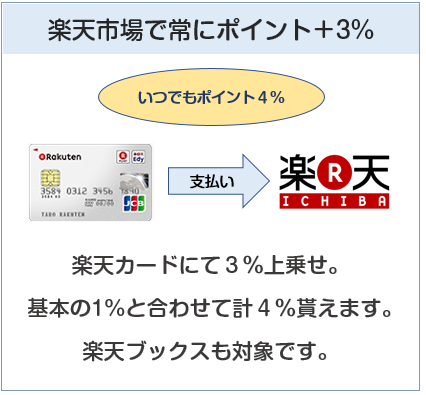 楽天カードは楽天市場で常にポイント+3%