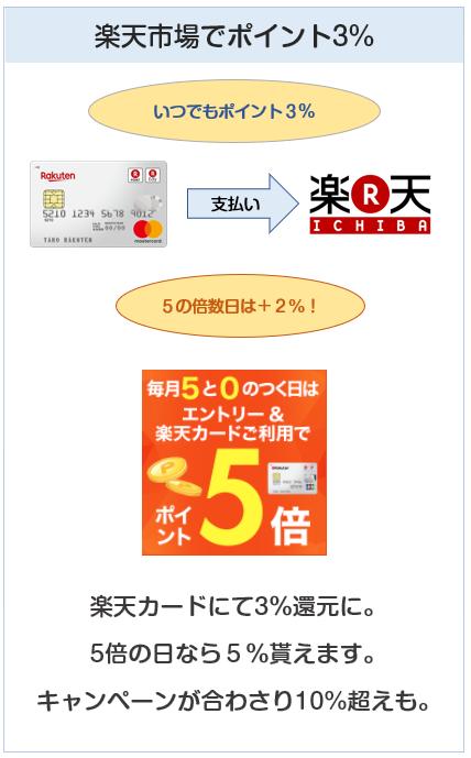 楽天カードは楽天市場で3%ポイント還元