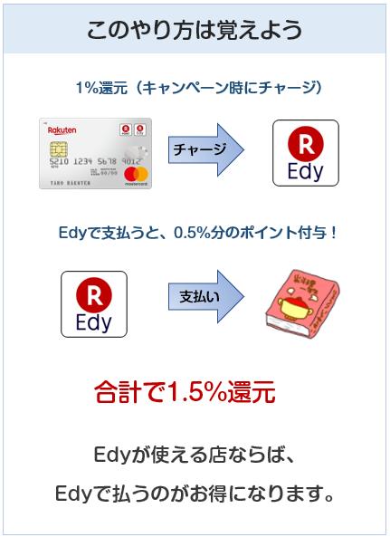 楽天カードのEdyチャージ技