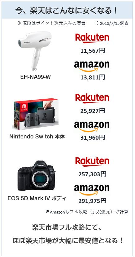 楽天市場フル攻略時はAmazonよりはるかに安くなる