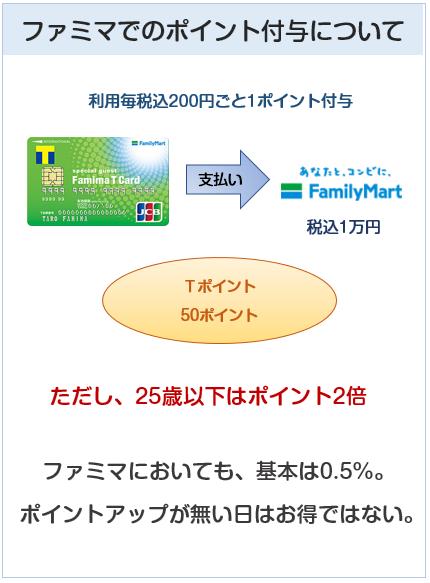 ファミマTカードのファミマでのポイント付与について