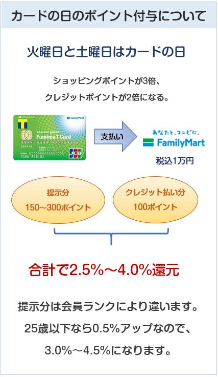 ファミマTカードのカードの日のポイント付与について