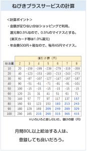 出光カードまいどプラスのねびきサービスプラスはお得なのか?比較表