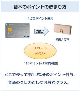 リクルートカードの基本のポイントの貯まり方