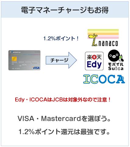 リクルートカードは電子マネーチャージでポイント1.2%付与
