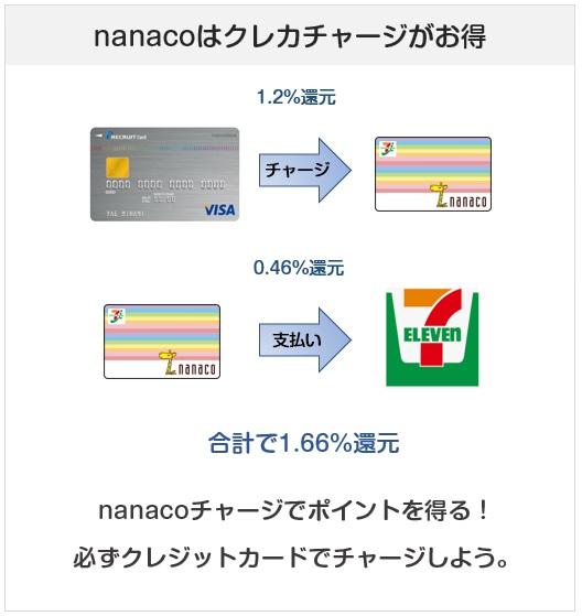 リクルートカードでのnanacoチャージのポイント還元がお得な理由説明