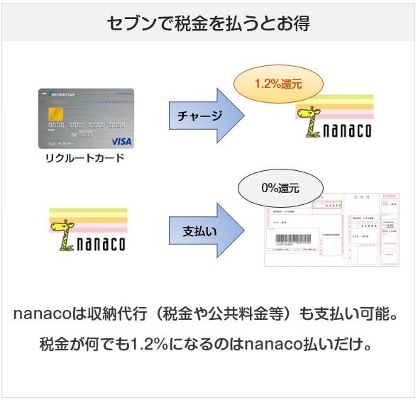nanacoはリクルートカードでチャージすると、税金も1.2%還元となる