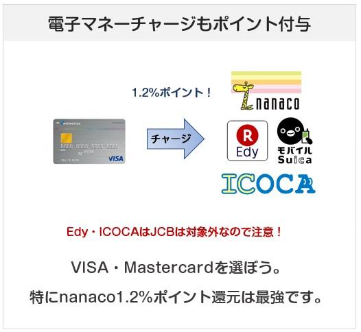 リクルートカードの電子マネーチャージでのポイント付与について