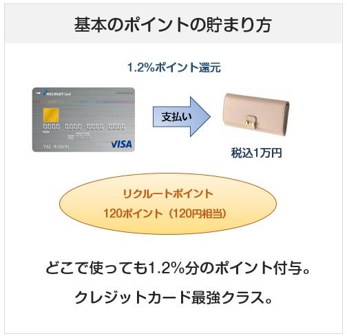 リクルートカードのポイント付与について(還元率)