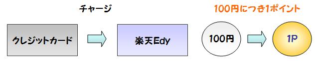 楽天Edyへのチャージでポイントが付く説明図
