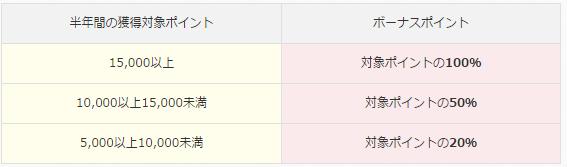 大丸・松坂屋カード ボーナスポイント付与表