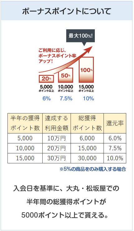 大丸・松坂屋カードでのボーナスポイントについて