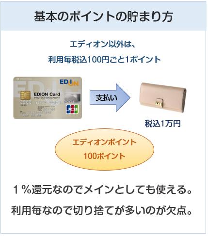 エディオンカードの基本のポイント付与について