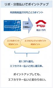エフカクレジットカードのフジでのポイント付与について