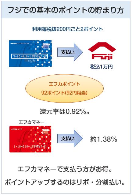 エフカクレジットカードのフジでの基本のポイントの貯まり方