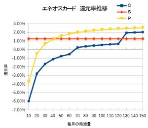 エネオスカード還元率推移グラフ
