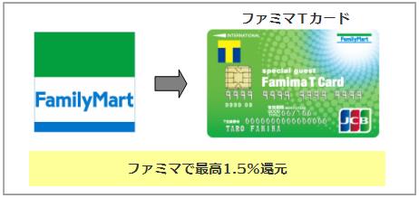 ファミリーマートでお得なクレジットカード