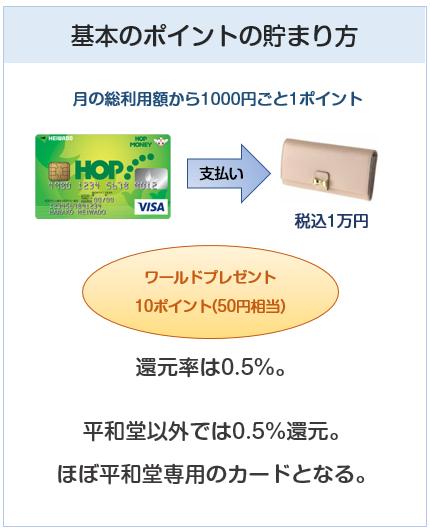 HOP VISAカードの基本のポイントの貯まり方