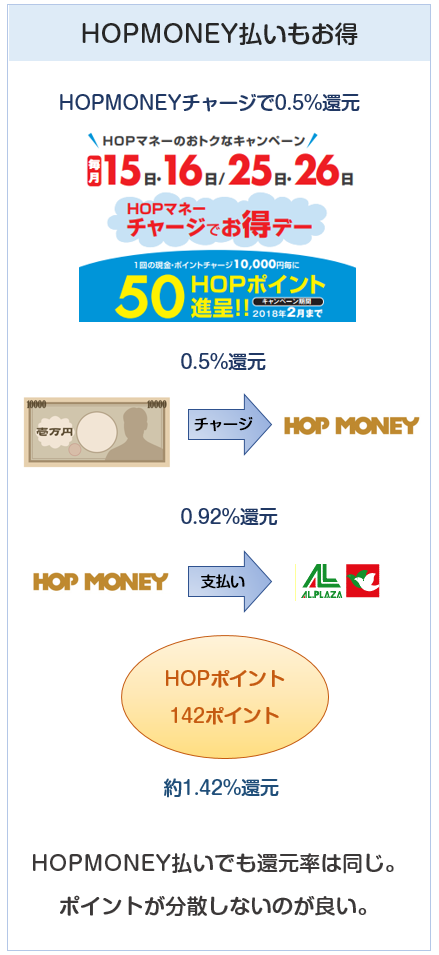 平和堂はHOPMONEY払いでも1.42%還元