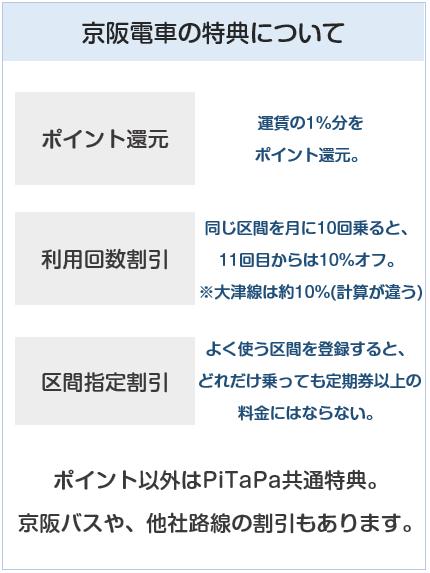 京阪カード(e-kenet VISAカードPiTaPa)の京阪電車での特典