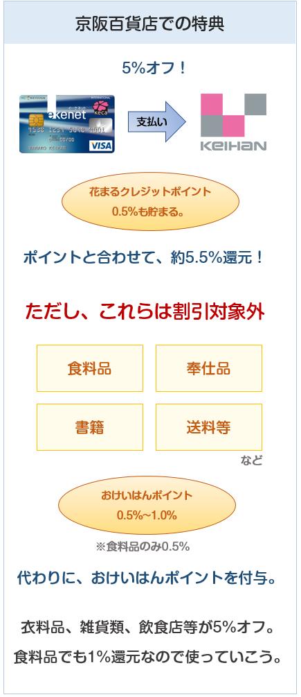 京阪カード(e-kenet VISAカードPiTaPa)の京阪百貨店でのポイント付与について