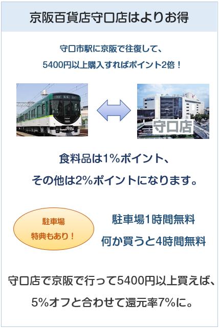 京阪カード(e-kenet VISAカードPiTaPa)は京阪百貨店守口店のみ特典が違う