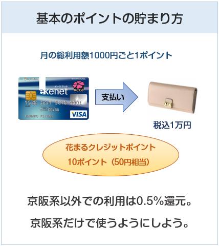 京阪カード(e-kenet VISAカードPiTaPa)の基本のポイント付与について