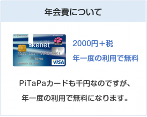 京阪カード(e-kenet VISAカードPiTaPa)の年会費について