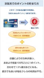 京阪カード(e-kenet VISAカードPiTaPa)の京阪系でのポイント付与について
