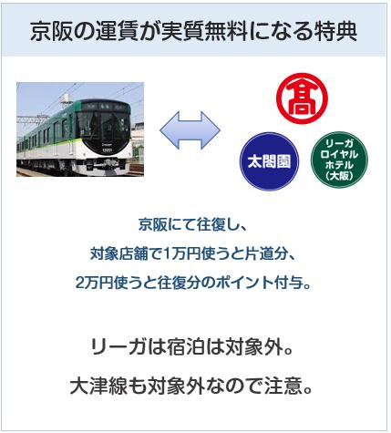 京阪カード(e-kenet VISAカードPiTaPa)は対象施設での利用で運賃実質無料