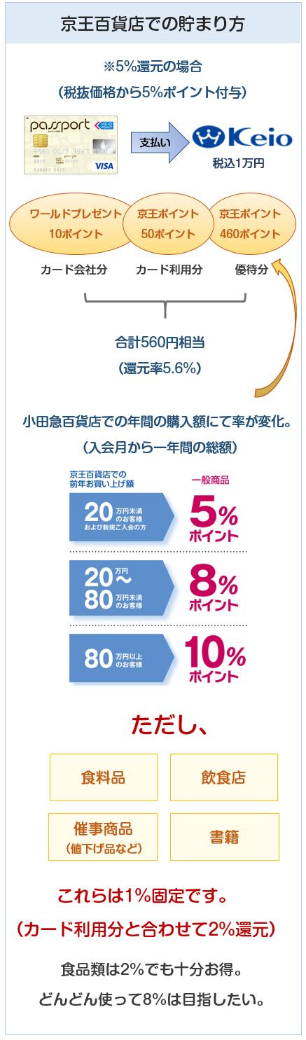 京王パスポートVISAカードの京王百貨店でのポイント付与について