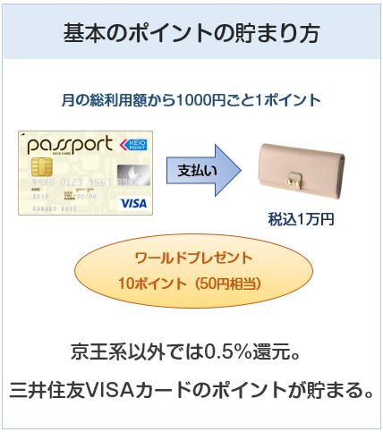 京王パスポートVISAカードの基本のポイント付与について