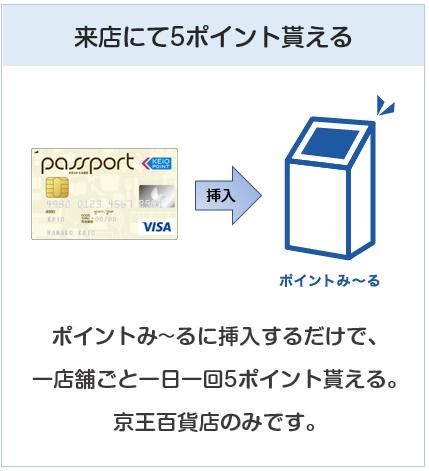 京王パスポートVISAカードは京王百貨店に来店でもポイント付与