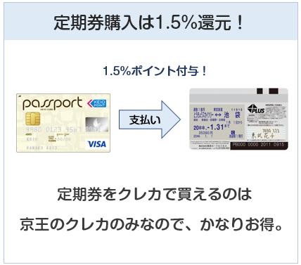 京王パスポートVISAカードはPASMO定期券購入でもポイント付与