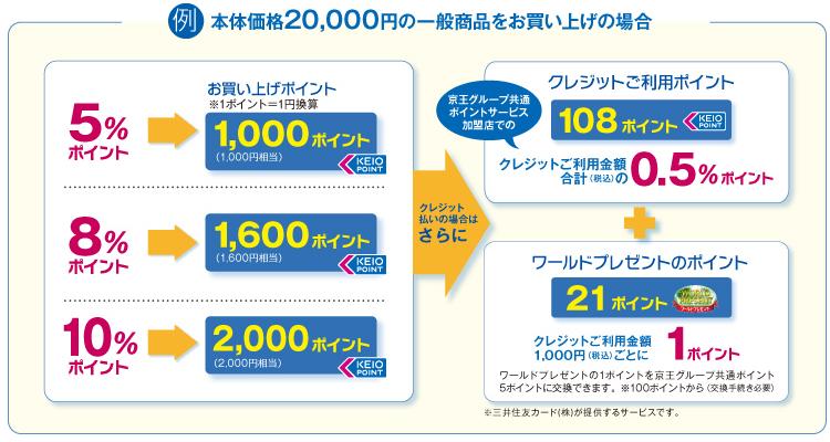京王パスポートカード ポイント付与表