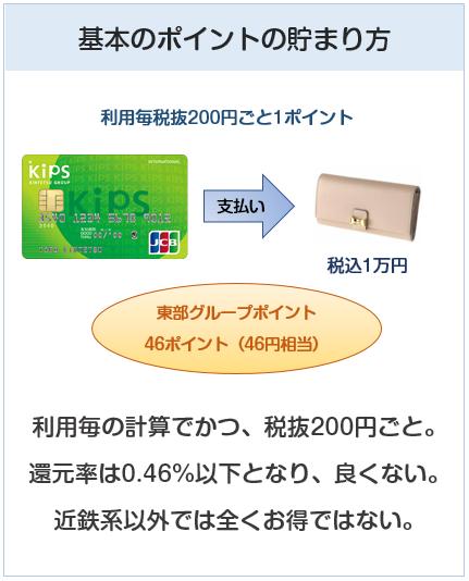 KIPSクレジットカードの基本のポイント付与について