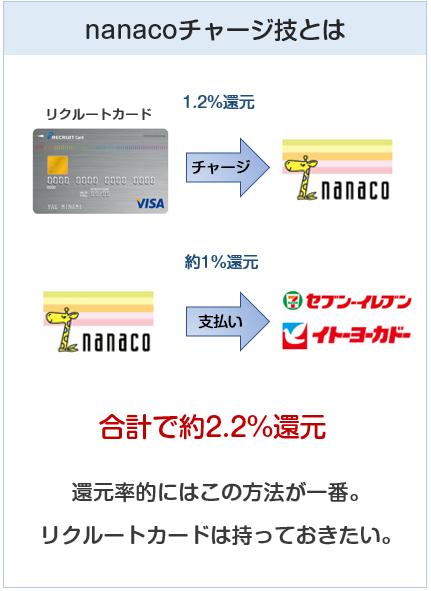 nanaco8チャージ技について