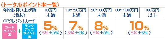 小田急百貨店ポイントアップ表