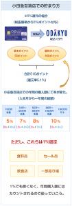 小田急(OP)クレジットカードの小田急百貨店でのポイント付与について