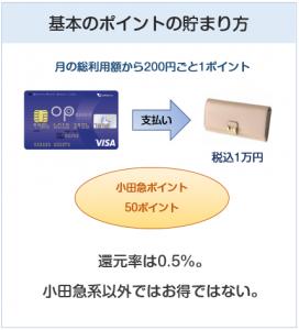 小田急(OP)クレジットカードの基本のポイント付与について