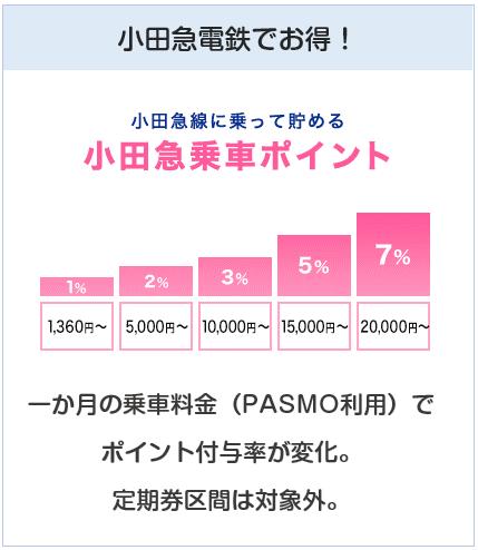小田急(OP)クレジットカードは小田急電鉄乗車にてポイント付与