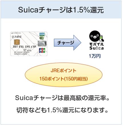ルミネカードはSuicaチャージで1.5%還元