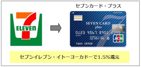 セブンイレブンでお得なクレジットカード