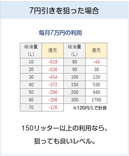 シナジーカード 7円引きを狙った時の給油量計算