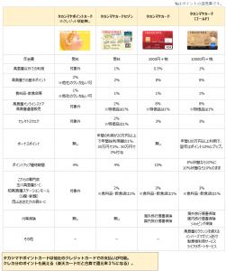 高島屋カード比較表